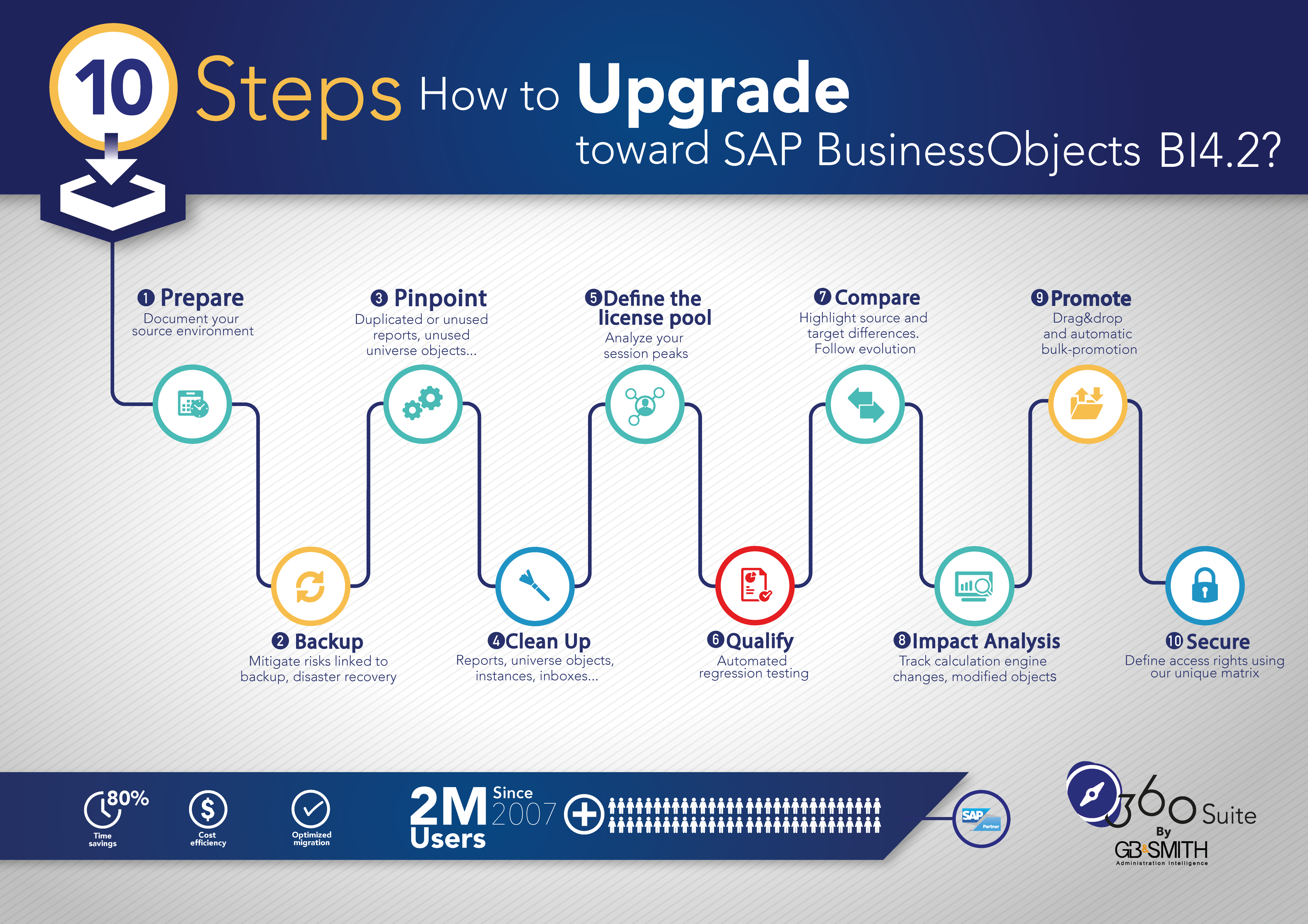 10 steps for business objects migration