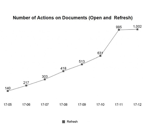 scan-number-actions-documents
