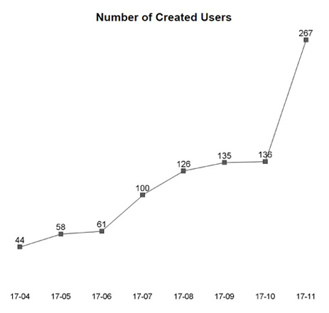 scan-number-created-users