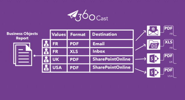 publish-business-objects-reports-to-sharepoint-online-360cast