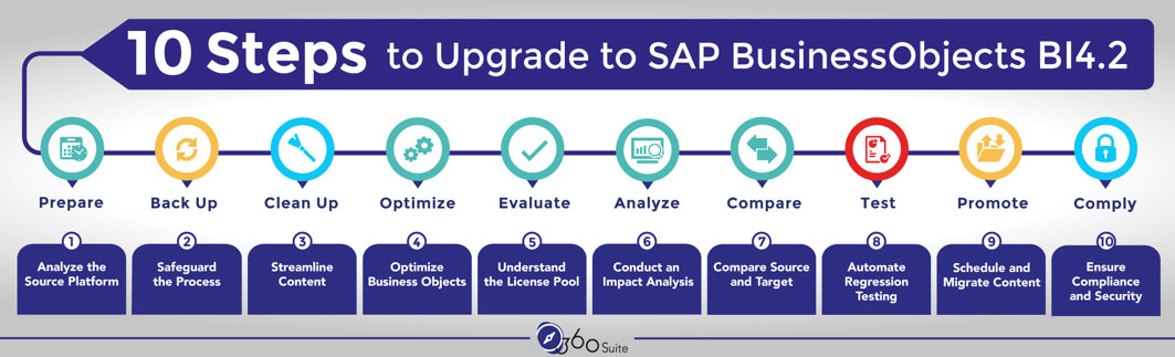 10-steps-to-migrate-to-SAP-BusinessObjects-BI4