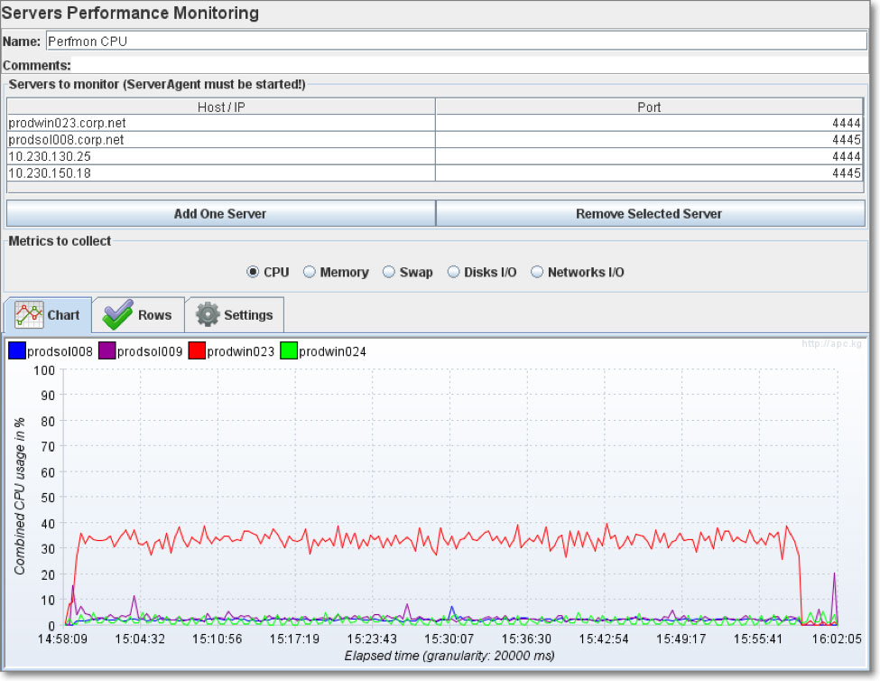 cpu-and-memory-load-of-all-servers-involved-in-performance-test