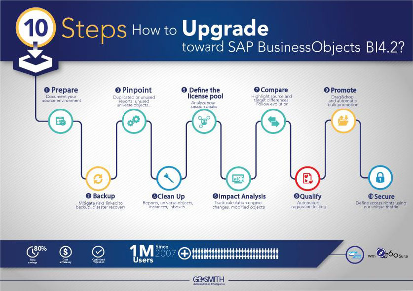 upgrade-toward-sap-business-objects