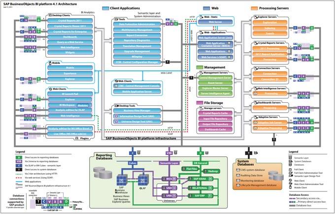 bi-platform-architecture