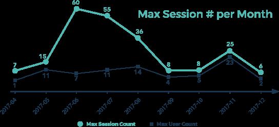 max-session