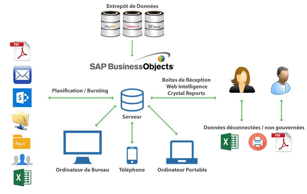 schema-sap-businessobject