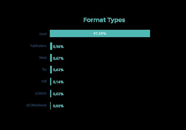 format-types