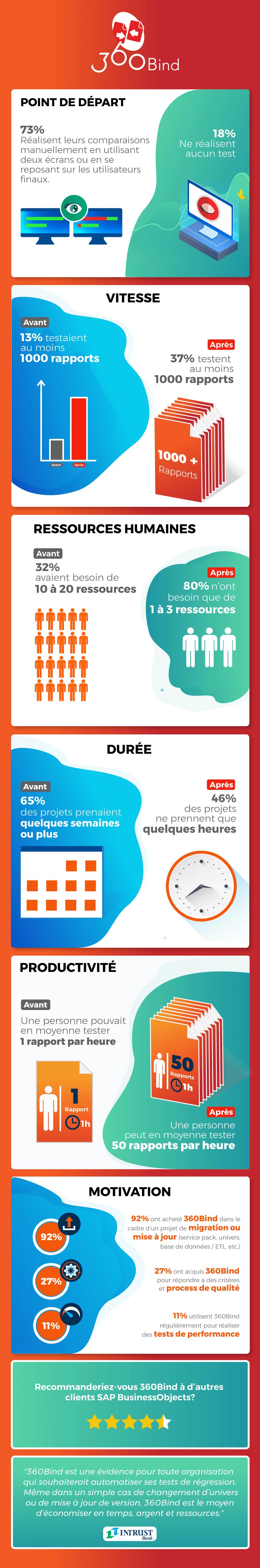 infographie-enquete-360Bind
