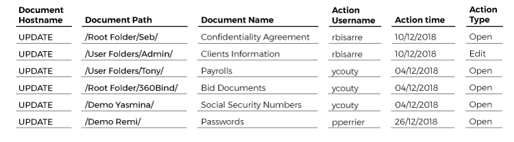 compliance-user-actions-list