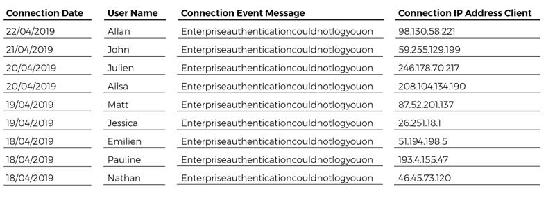 connexions-echouees