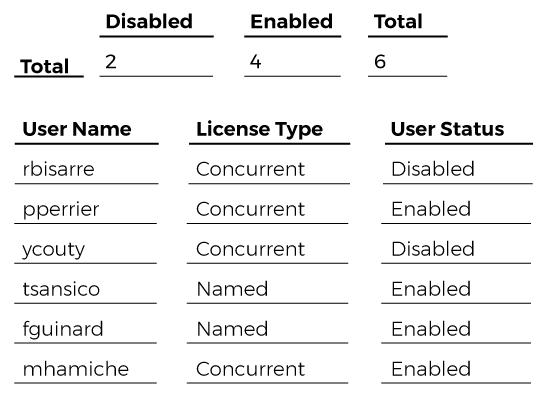 license-compliance-user-list