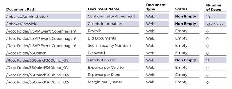 documents-non-purges