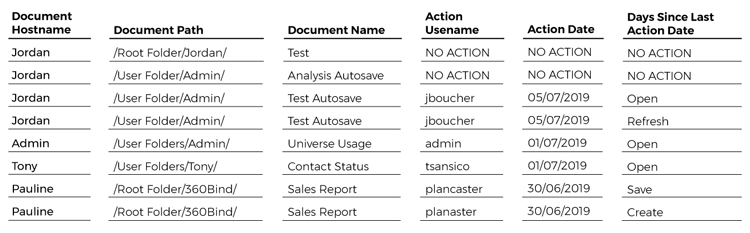 liste-actions-utilisateur