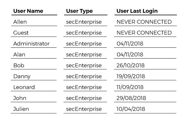 users-last-logon-date