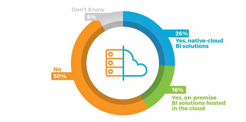 bi-investment-cloud-graphic