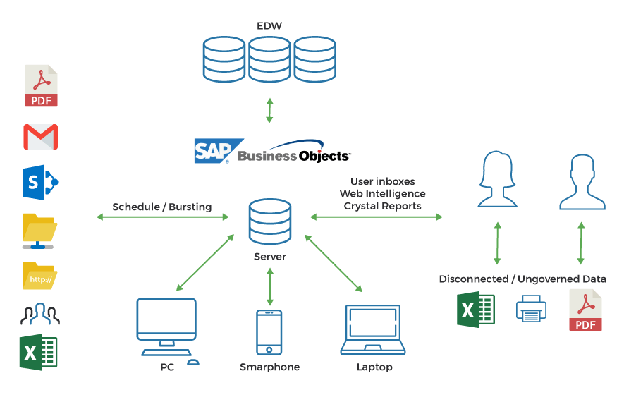 business-intelligence-data-flow
