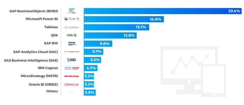 business-intelligence- market-share