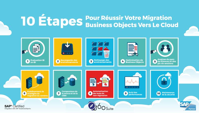 migration-cloud-business-objects