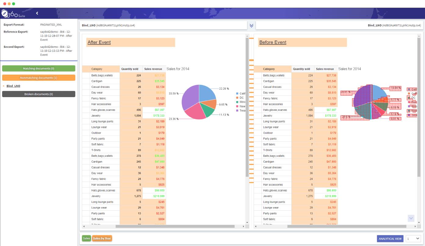 dashboard-regression-testing