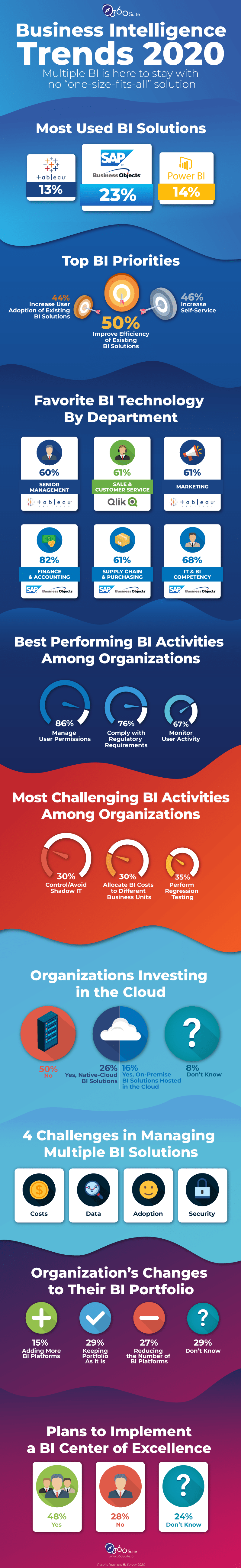 business-intelligence-trends-infographic
