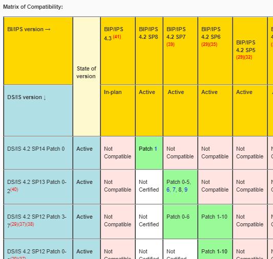 Run SAP Data Services on an IPS