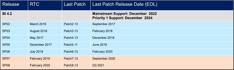 SAP BI 4.2 End Of Maintenance