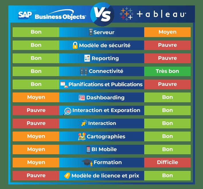 sap-businessobjects-contre-tableau