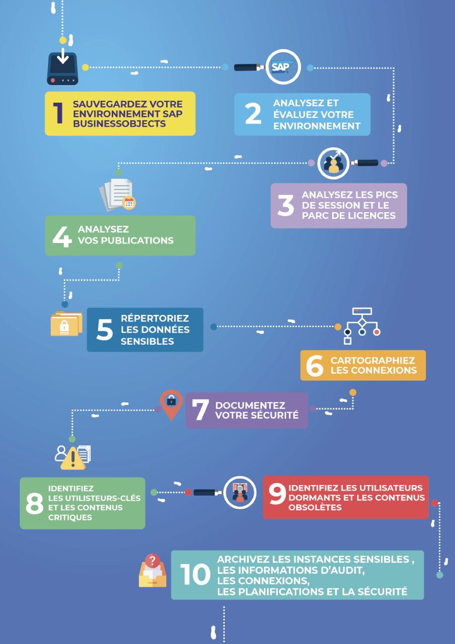 infographie-etapes-decommissioner