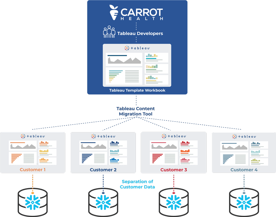 infography-tableau-testing-scenarios