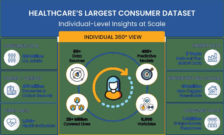 insights-carrot-health-consumer-dataset