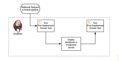 pipeline-pre-op-post-op-testing