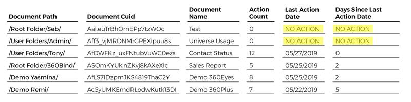 unused-documents