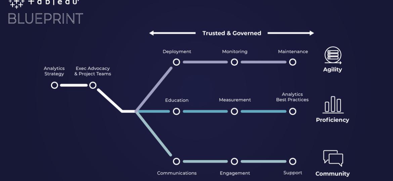 tableau-blueprint-governance-cover-post